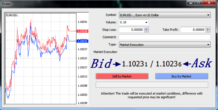 Bid ask price forex market